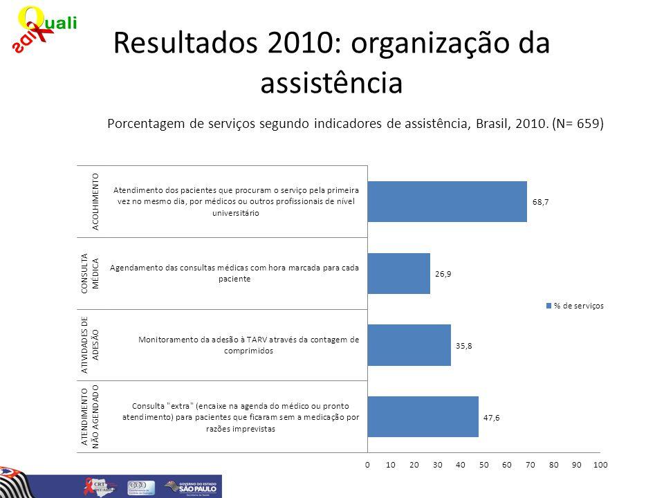 Resultados 2010: organização da assistência Porcentagem de serviços segundo indicadores de assistência, Brasil, 2010. (N= 659)