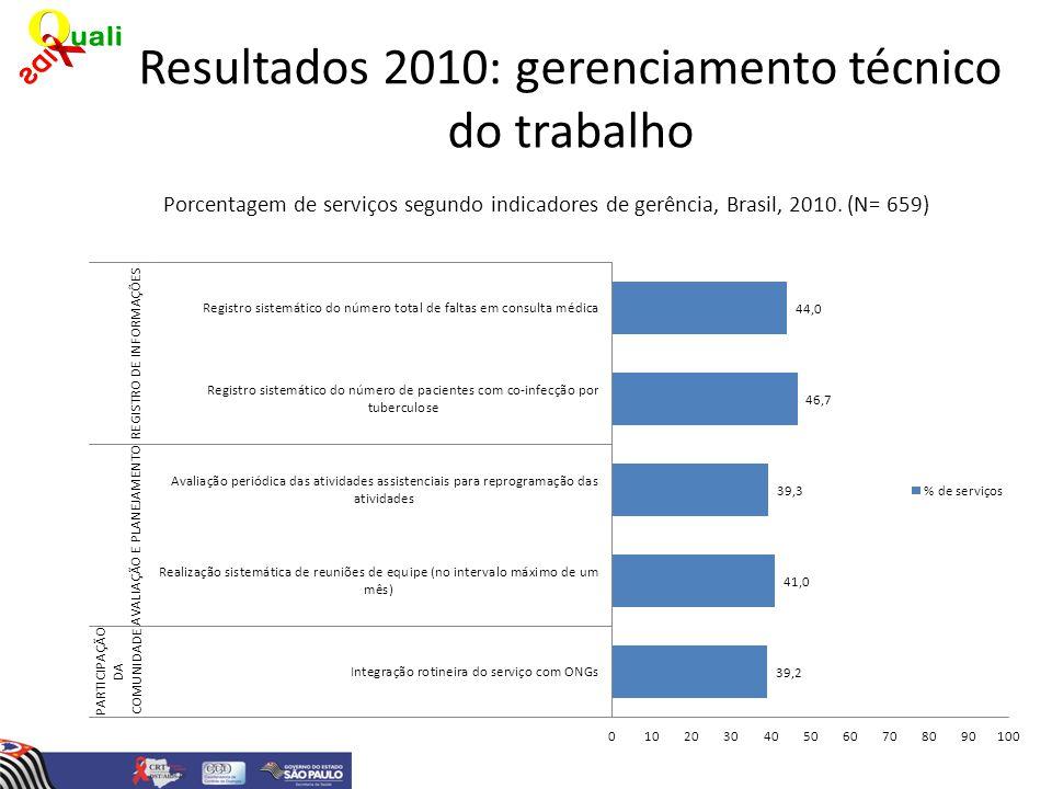 Resultados 2010: gerenciamento técnico do trabalho Porcentagem de serviços segundo indicadores de gerência, Brasil, 2010. (N= 659)