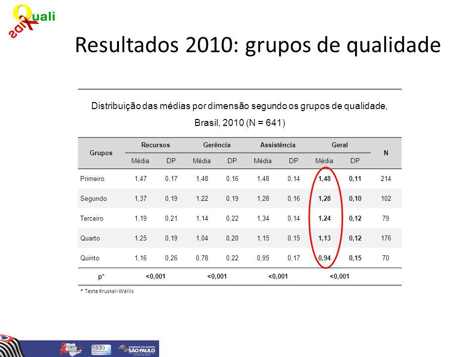 Distribuição das médias por dimensão segundo os grupos de qualidade, Brasil, 2010 (N = 641) Grupos RecursosGerênciaAssistênciaGeral N MédiaDPMédiaDPMé