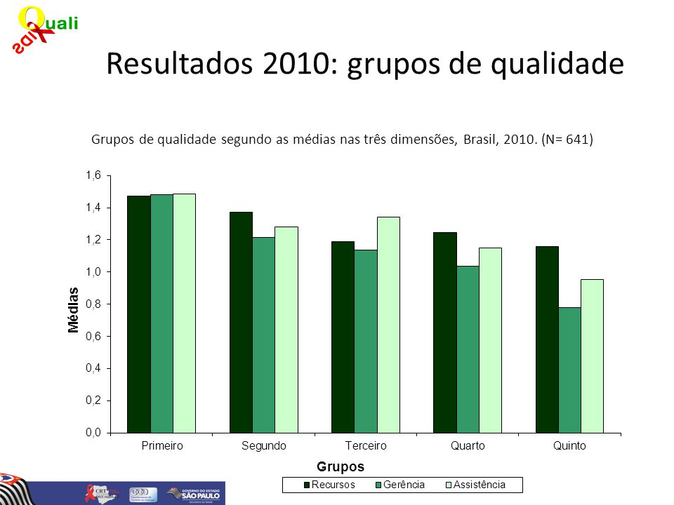 Grupos de qualidade segundo as médias nas três dimensões, Brasil, 2010. (N= 641)