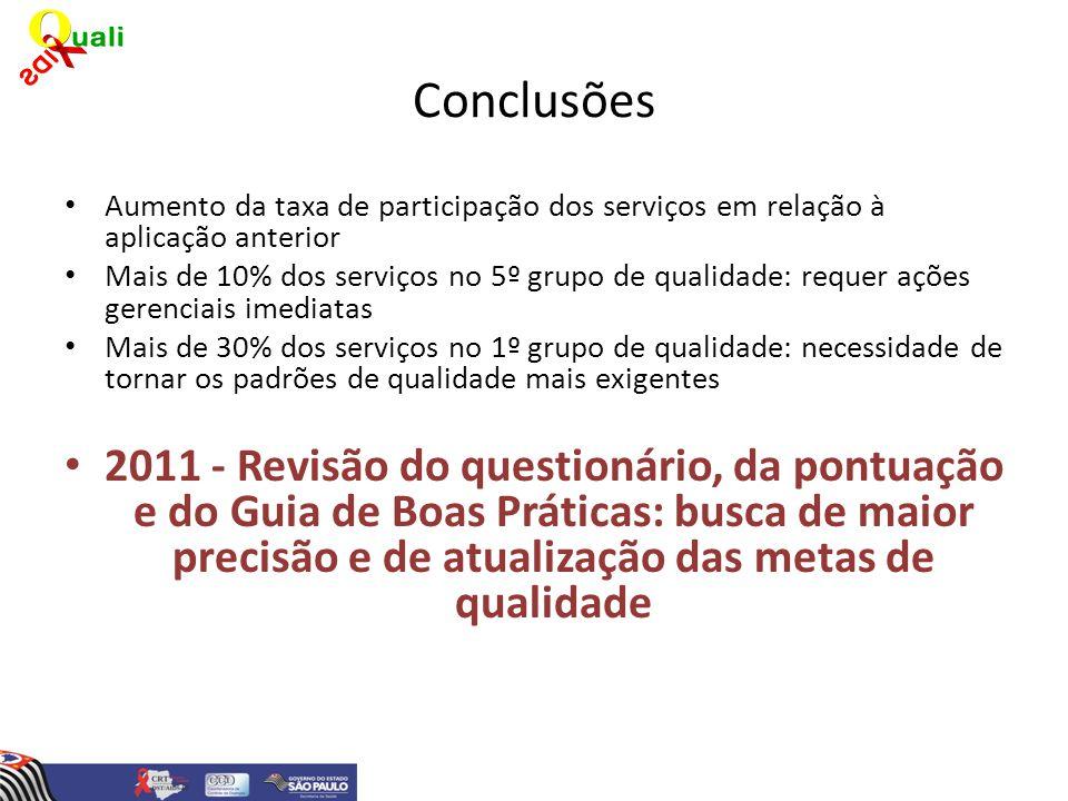 Conclusões Aumento da taxa de participação dos serviços em relação à aplicação anterior Mais de 10% dos serviços no 5º grupo de qualidade: requer açõe