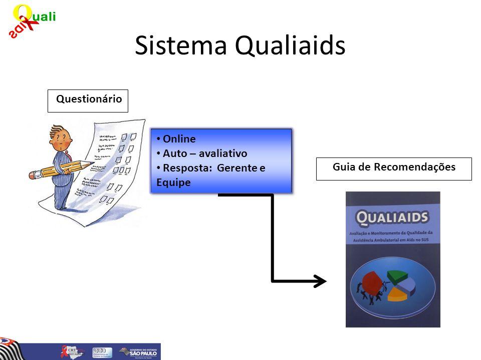 Sistema Qualiaids Questionário Online Auto – avaliativo Resposta: Gerente e Equipe Guia de Recomendações