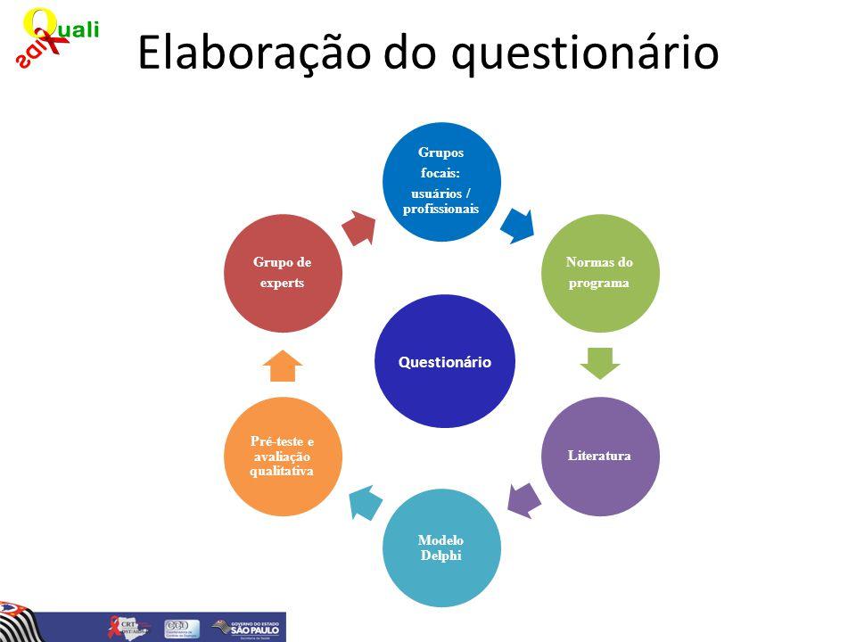 Elaboração do questionário Grupos focais: usuários / profissionais Normas do programa Literatura Modelo Delphi Pré-teste e avaliação qualitativa Grupo