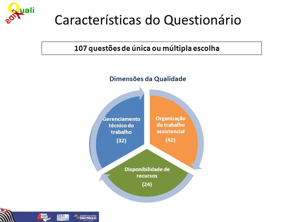 Resultados da avaliação Qualiaids Participação dos serviços nas três avaliações realizadas AnoServiços existentes Serviços respondentes N% 2001*33632295,8 200763650479,2 201071265992,6 * Validação do questionário e aplicação sob a forma de pesquisa, em 7 estados brasileiros