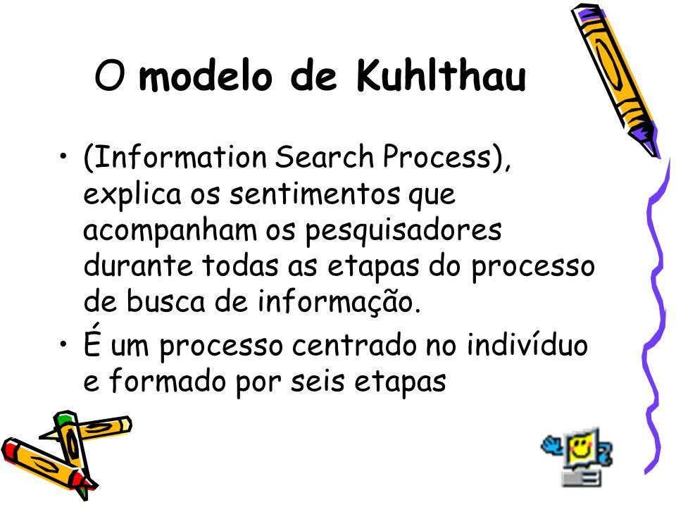 O modelo de Kuhlthau (Information Search Process), explica os sentimentos que acompanham os pesquisadores durante todas as etapas do processo de busca