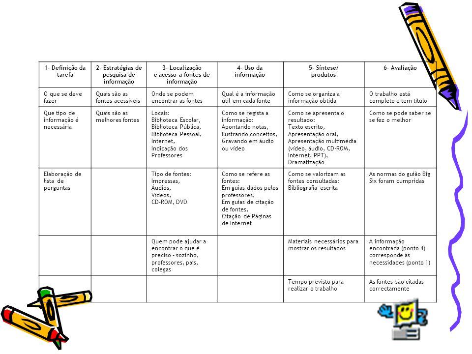 1- Definição da tarefa 2- Estratégias de pesquisa de informação 3- Localização e acesso a fontes de informação 4- Uso da informação 5- Síntese/ produt