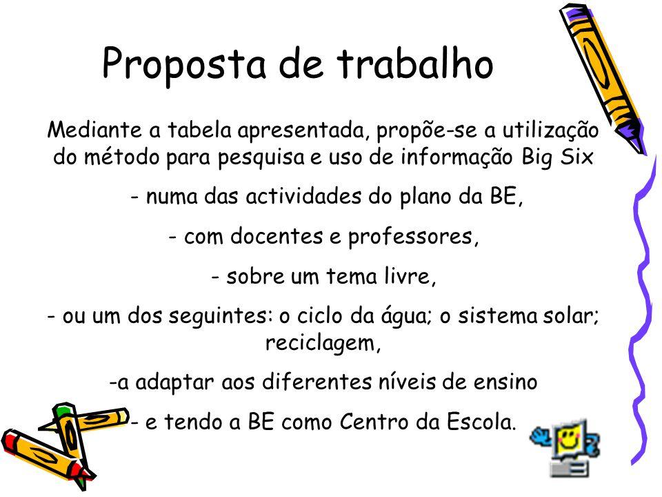 Proposta de trabalho Mediante a tabela apresentada, propõe-se a utilização do método para pesquisa e uso de informação Big Six - numa das actividades