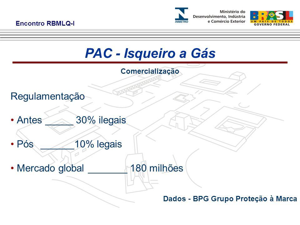 Encontro RBMLQ-I Comercialização Regulamentação Antes _____ 30% ilegais Pós______10% legais Mercado global _______ 180 milhões PAC - Isqueiro a Gás Dados - BPG Grupo Proteção à Marca