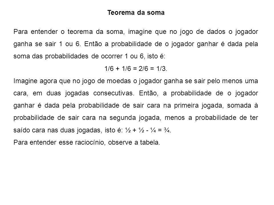 Teorema da soma Para entender o teorema da soma, imagine que no jogo de dados o jogador ganha se sair 1 ou 6.