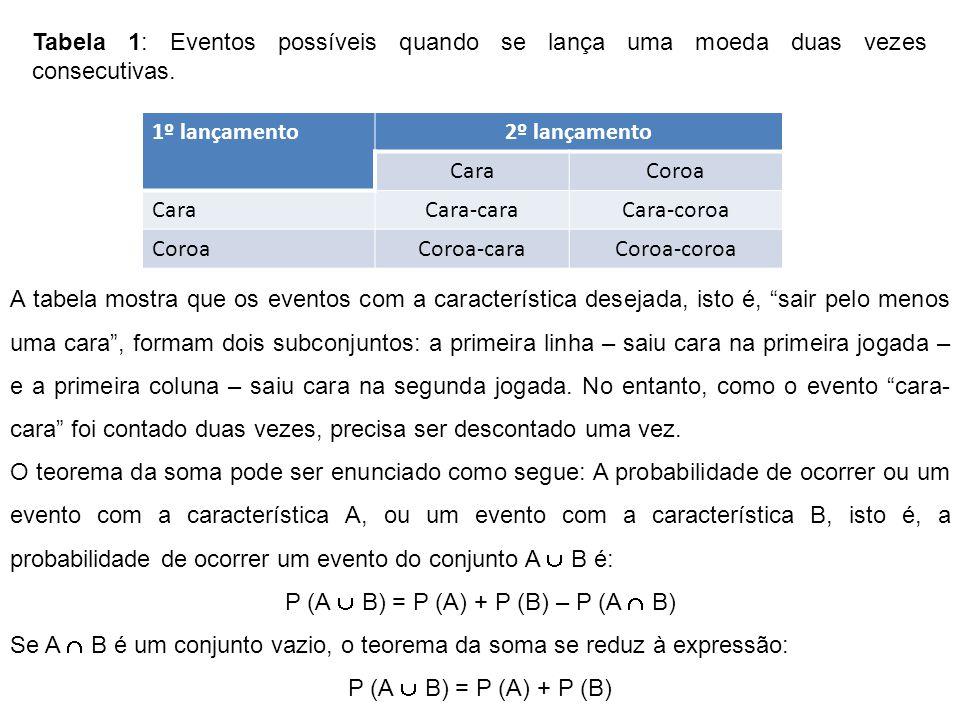 1º lançamento2º lançamento CaraCoroa CaraCara-caraCara-coroa CoroaCoroa-caraCoroa-coroa Tabela 1: Eventos possíveis quando se lança uma moeda duas vezes consecutivas.