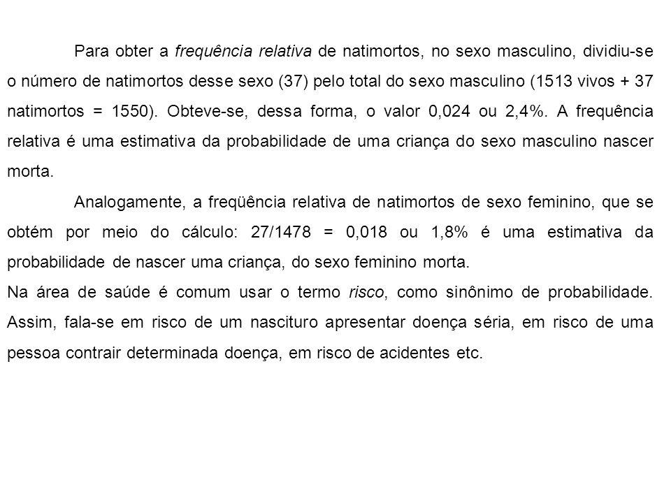 Para obter a frequência relativa de natimortos, no sexo masculino, dividiu-se o número de natimortos desse sexo (37) pelo total do sexo masculino (1513 vivos + 37 natimortos = 1550).