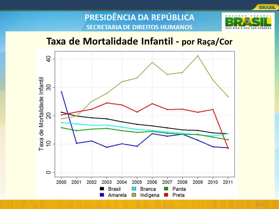 PRESIDÊNCIA DA REPÚBLICA SECRETARIA DE DIREITOS HUMANOS 100 Taxa de Mortalidade Infantil - por Raça/Cor