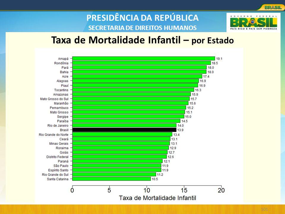 PRESIDÊNCIA DA REPÚBLICA SECRETARIA DE DIREITOS HUMANOS 101 Taxa de Mortalidade Infantil – por Estado