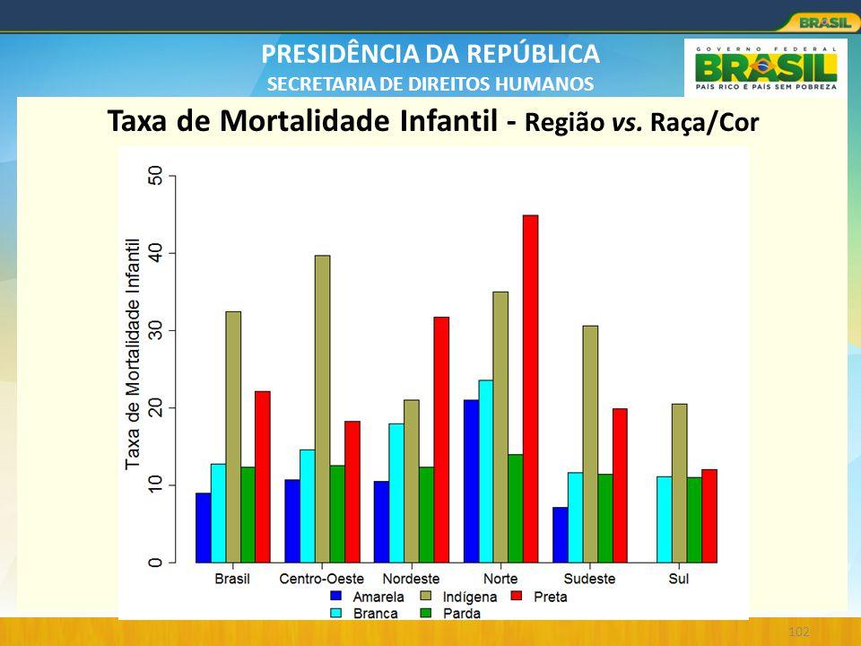 PRESIDÊNCIA DA REPÚBLICA SECRETARIA DE DIREITOS HUMANOS 102 Taxa de Mortalidade Infantil - Região vs. Raça/Cor