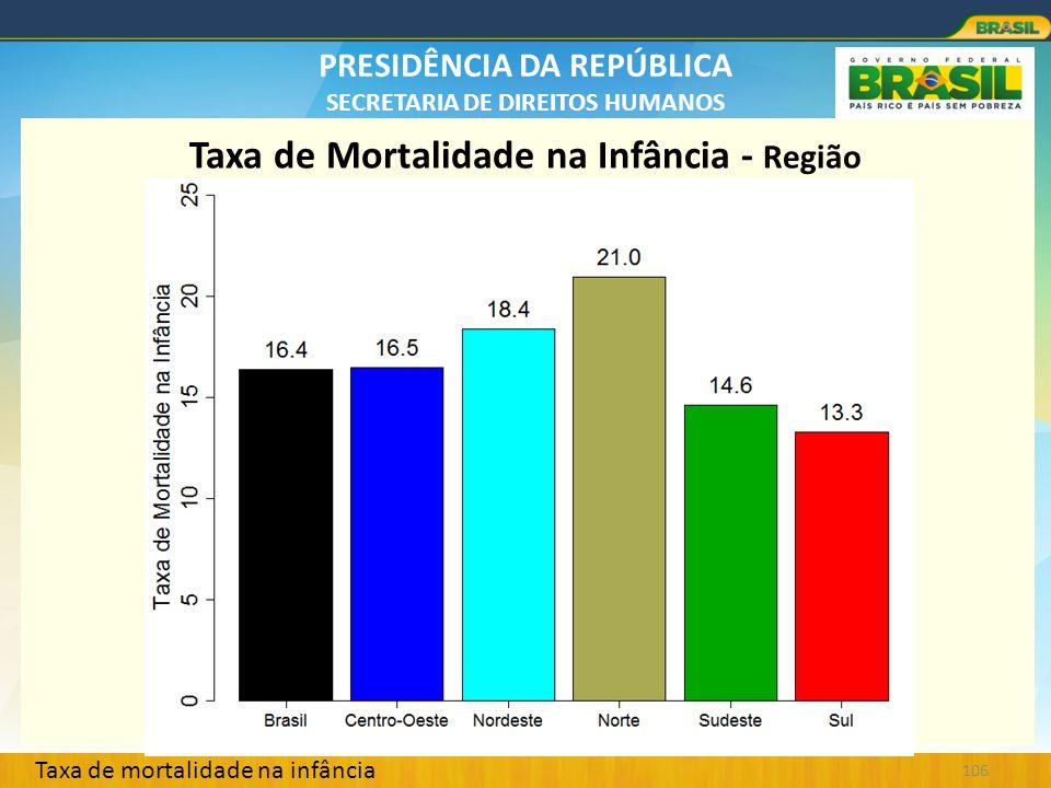 PRESIDÊNCIA DA REPÚBLICA SECRETARIA DE DIREITOS HUMANOS 106 Taxa de Mortalidade na Infância - Região Taxa de mortalidade na infância