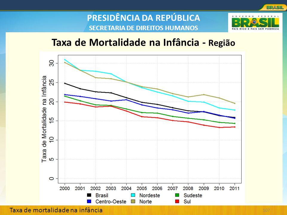 PRESIDÊNCIA DA REPÚBLICA SECRETARIA DE DIREITOS HUMANOS 107 Taxa de Mortalidade na Infância - Região Taxa de mortalidade na infância