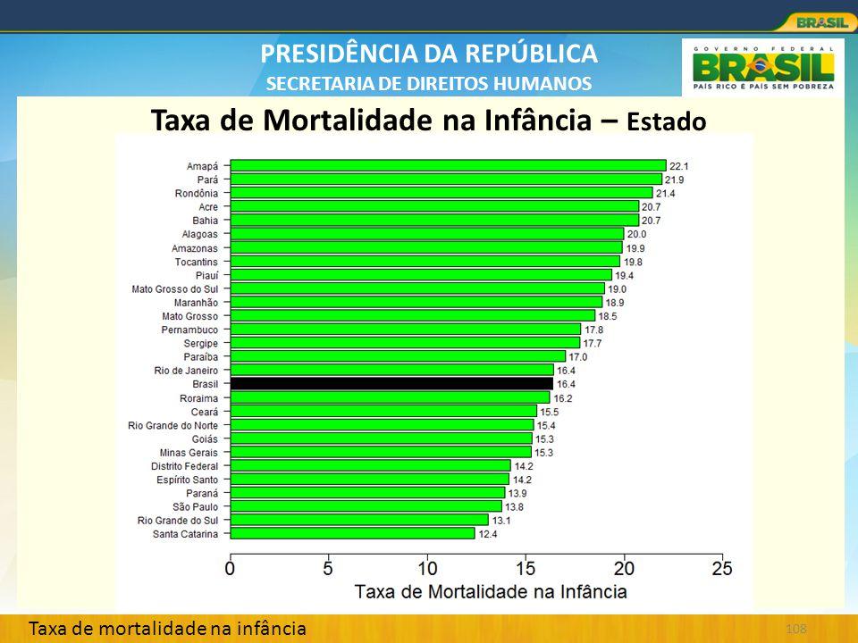 PRESIDÊNCIA DA REPÚBLICA SECRETARIA DE DIREITOS HUMANOS 108 Taxa de Mortalidade na Infância – Estado Taxa de mortalidade na infância