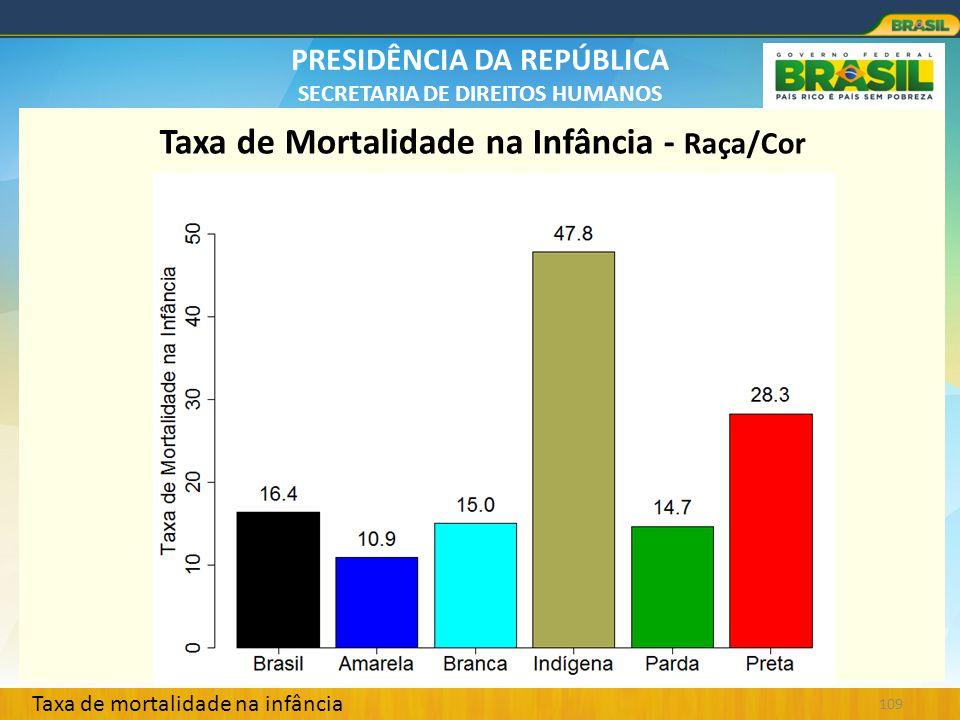 PRESIDÊNCIA DA REPÚBLICA SECRETARIA DE DIREITOS HUMANOS 109 Taxa de Mortalidade na Infância - Raça/Cor Taxa de mortalidade na infância