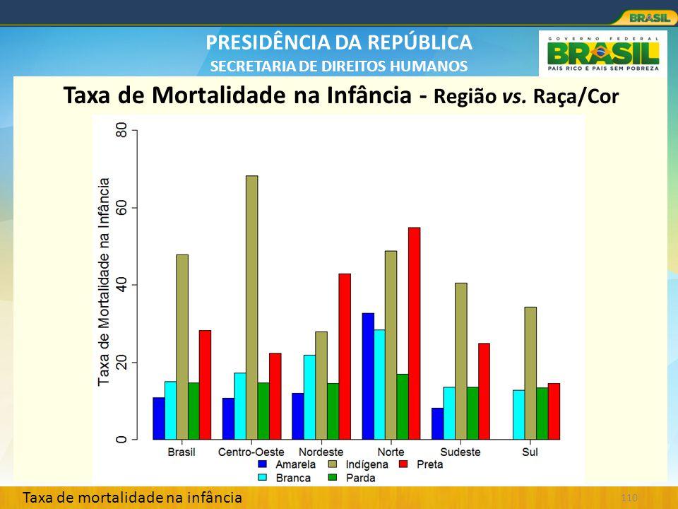 PRESIDÊNCIA DA REPÚBLICA SECRETARIA DE DIREITOS HUMANOS 110 Taxa de Mortalidade na Infância - Região vs. Raça/Cor Taxa de mortalidade na infância