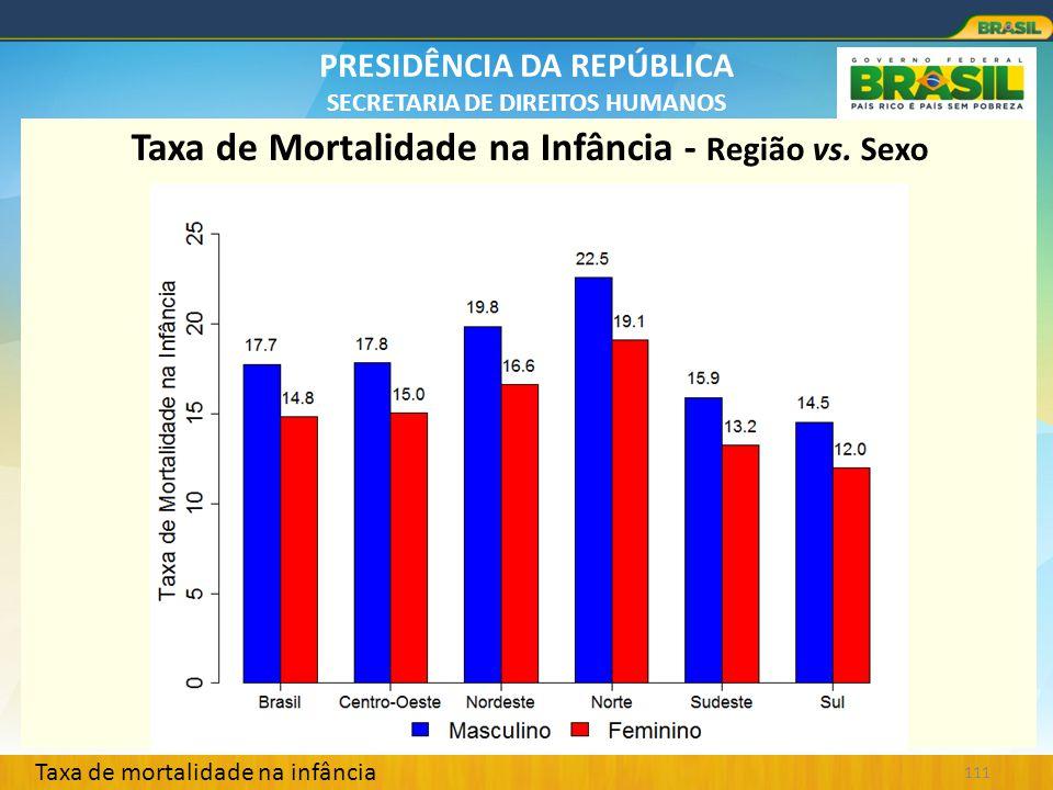 PRESIDÊNCIA DA REPÚBLICA SECRETARIA DE DIREITOS HUMANOS 111 Taxa de Mortalidade na Infância - Região vs. Sexo Taxa de mortalidade na infância