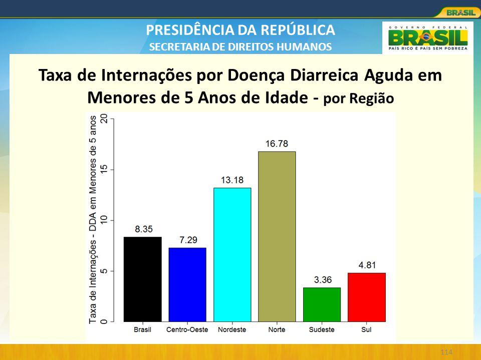 PRESIDÊNCIA DA REPÚBLICA SECRETARIA DE DIREITOS HUMANOS 114 Taxa de Internações por Doença Diarreica Aguda em Menores de 5 Anos de Idade - por Região