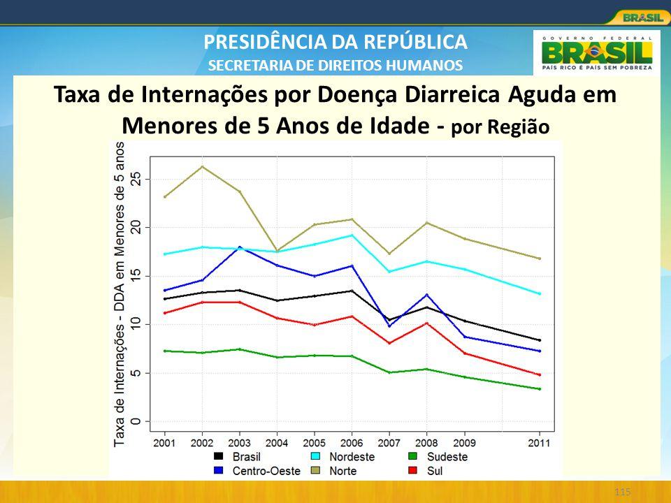 PRESIDÊNCIA DA REPÚBLICA SECRETARIA DE DIREITOS HUMANOS 115 Taxa de Internações por Doença Diarreica Aguda em Menores de 5 Anos de Idade - por Região