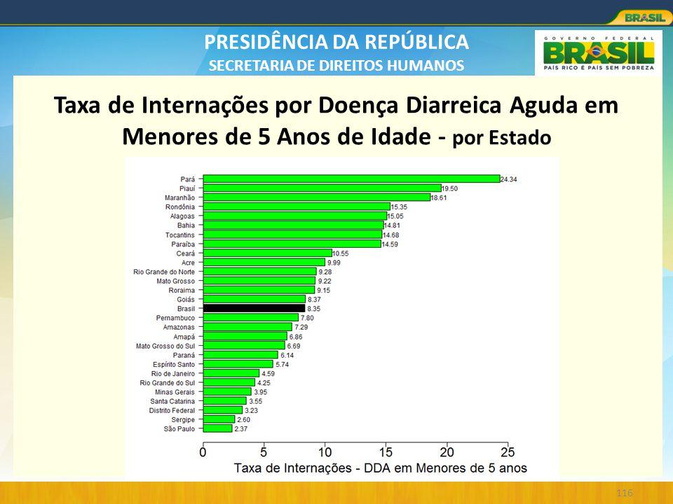PRESIDÊNCIA DA REPÚBLICA SECRETARIA DE DIREITOS HUMANOS 116 Taxa de Internações por Doença Diarreica Aguda em Menores de 5 Anos de Idade - por Estado