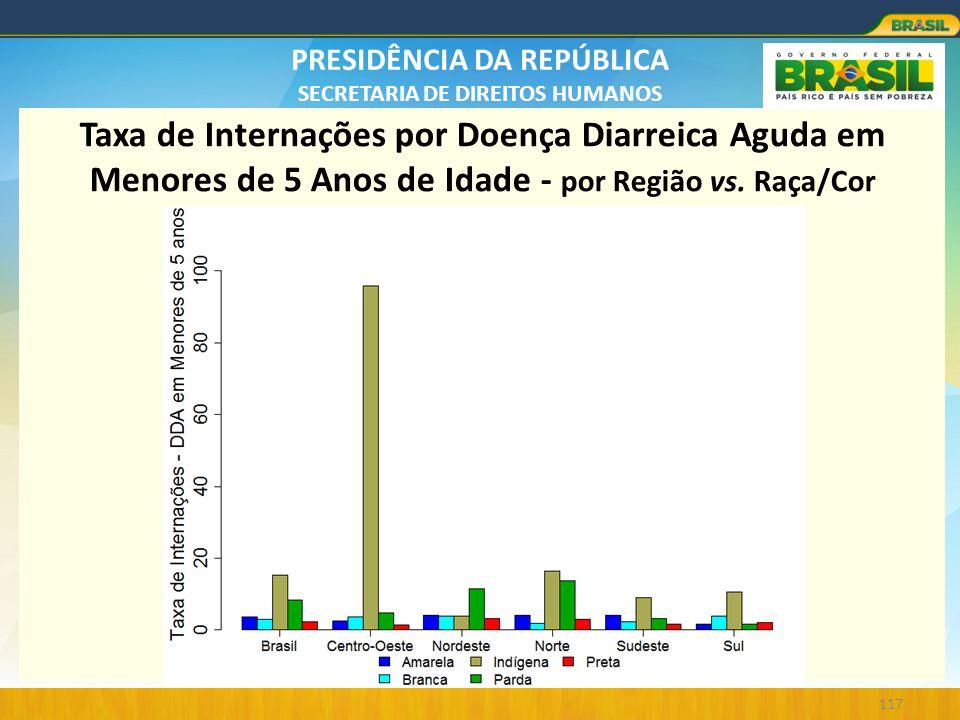 PRESIDÊNCIA DA REPÚBLICA SECRETARIA DE DIREITOS HUMANOS 117 Taxa de Internações por Doença Diarreica Aguda em Menores de 5 Anos de Idade - por Região