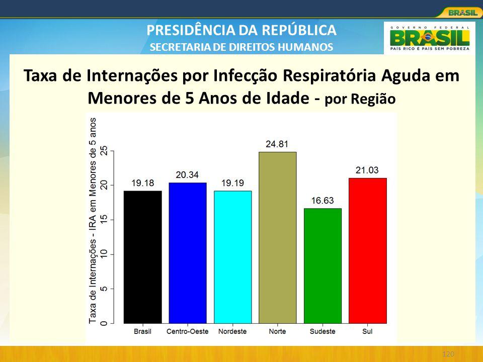 PRESIDÊNCIA DA REPÚBLICA SECRETARIA DE DIREITOS HUMANOS 120 Taxa de Internações por Infecção Respiratória Aguda em Menores de 5 Anos de Idade - por Re