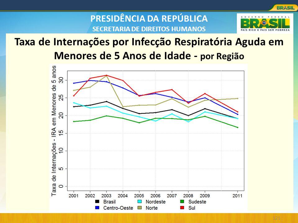 PRESIDÊNCIA DA REPÚBLICA SECRETARIA DE DIREITOS HUMANOS 121 Taxa de Internações por Infecção Respiratória Aguda em Menores de 5 Anos de Idade - por Re