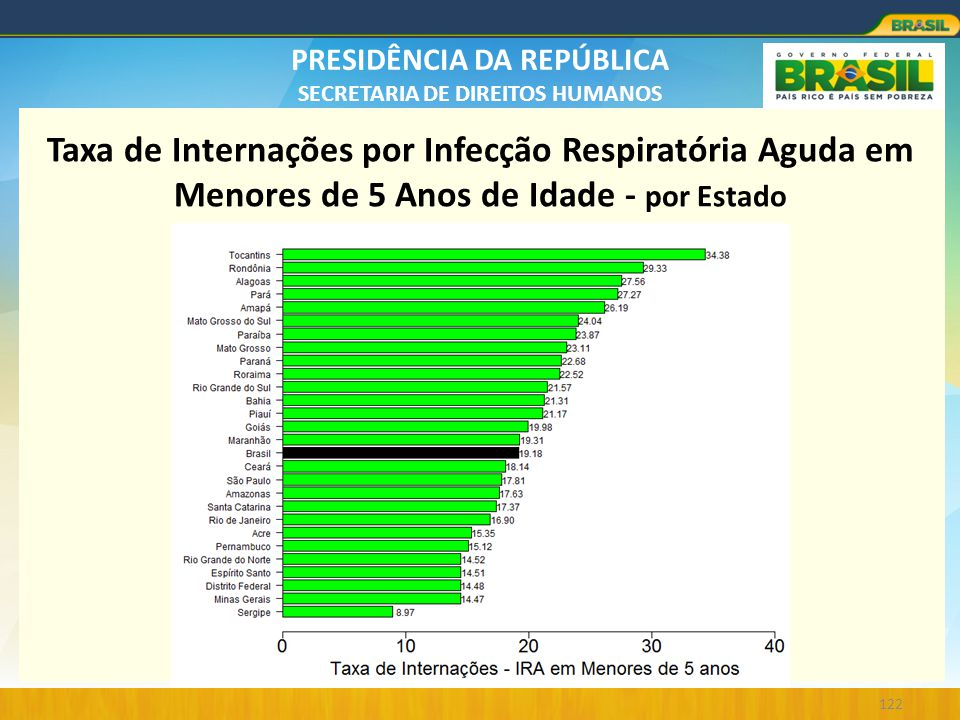 PRESIDÊNCIA DA REPÚBLICA SECRETARIA DE DIREITOS HUMANOS 122 Taxa de Internações por Infecção Respiratória Aguda em Menores de 5 Anos de Idade - por Es