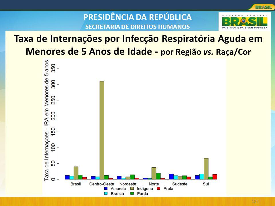 PRESIDÊNCIA DA REPÚBLICA SECRETARIA DE DIREITOS HUMANOS 123 Taxa de Internações por Infecção Respiratória Aguda em Menores de 5 Anos de Idade - por Re