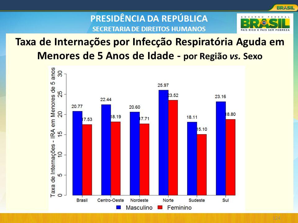PRESIDÊNCIA DA REPÚBLICA SECRETARIA DE DIREITOS HUMANOS 124 Taxa de Internações por Infecção Respiratória Aguda em Menores de 5 Anos de Idade - por Re