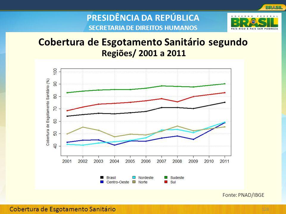 PRESIDÊNCIA DA REPÚBLICA SECRETARIA DE DIREITOS HUMANOS 128 Cobertura de Esgotamento Sanitário Cobertura de Esgotamento Sanitário segundo Regiões/ 200