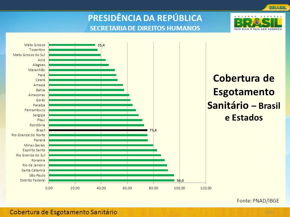 PRESIDÊNCIA DA REPÚBLICA SECRETARIA DE DIREITOS HUMANOS 129 Cobertura de Esgotamento Sanitário Cobertura de Esgotamento Sanitário – Brasil e Estados F