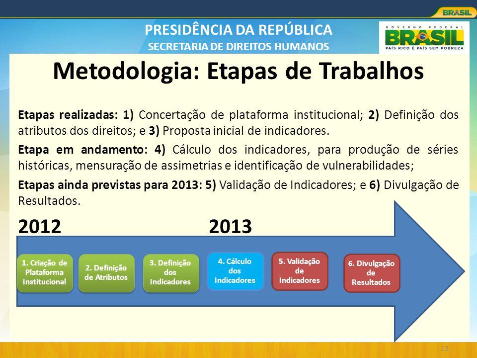 PRESIDÊNCIA DA REPÚBLICA SECRETARIA DE DIREITOS HUMANOS Metodologia: Etapas de Trabalhos Etapas realizadas: 1) Concertação de plataforma institucional