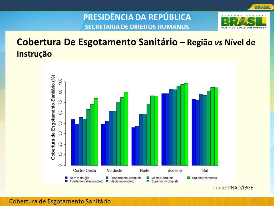 PRESIDÊNCIA DA REPÚBLICA SECRETARIA DE DIREITOS HUMANOS 132 Cobertura De Esgotamento Sanitário – Região vs Nível de instrução Fonte: PNAD/IBGE Cobertu