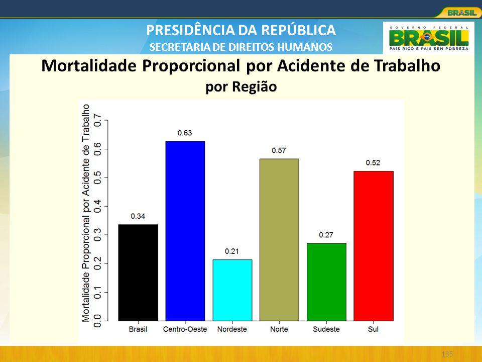PRESIDÊNCIA DA REPÚBLICA SECRETARIA DE DIREITOS HUMANOS 135 Mortalidade Proporcional por Acidente de Trabalho por Região