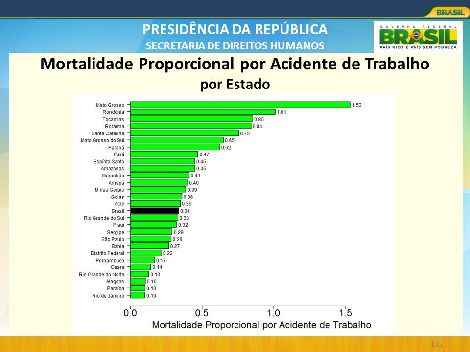 PRESIDÊNCIA DA REPÚBLICA SECRETARIA DE DIREITOS HUMANOS 136 Mortalidade Proporcional por Acidente de Trabalho por Estado