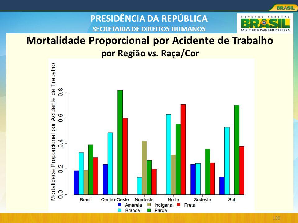 PRESIDÊNCIA DA REPÚBLICA SECRETARIA DE DIREITOS HUMANOS 138 Mortalidade Proporcional por Acidente de Trabalho por Região vs. Raça/Cor