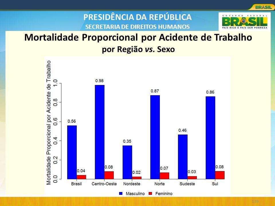 PRESIDÊNCIA DA REPÚBLICA SECRETARIA DE DIREITOS HUMANOS 139 Mortalidade Proporcional por Acidente de Trabalho por Região vs. Sexo