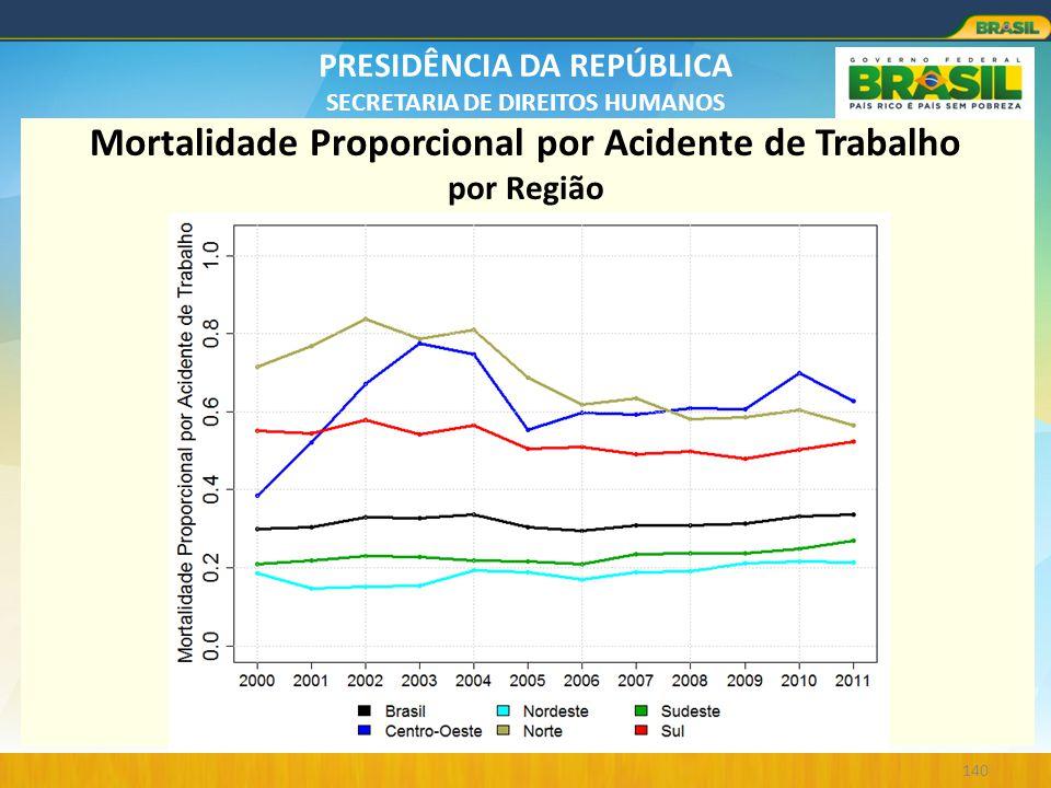 PRESIDÊNCIA DA REPÚBLICA SECRETARIA DE DIREITOS HUMANOS 140 Mortalidade Proporcional por Acidente de Trabalho por Região