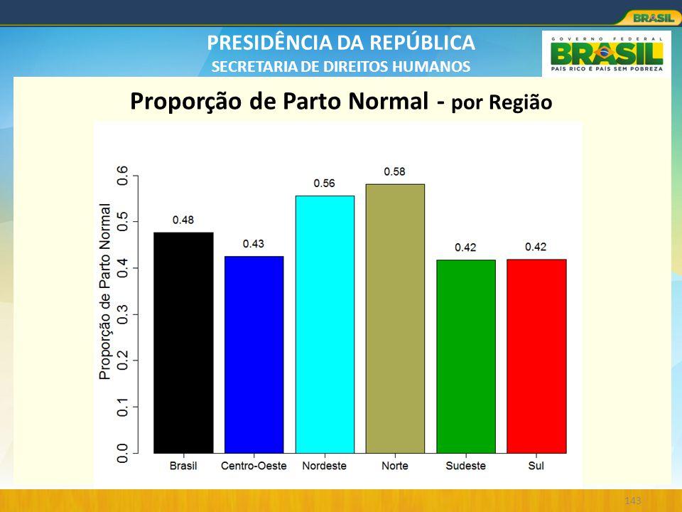 PRESIDÊNCIA DA REPÚBLICA SECRETARIA DE DIREITOS HUMANOS 143 Proporção de Parto Normal - por Região