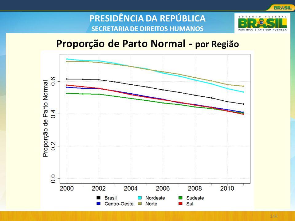 PRESIDÊNCIA DA REPÚBLICA SECRETARIA DE DIREITOS HUMANOS 144 Proporção de Parto Normal - por Região