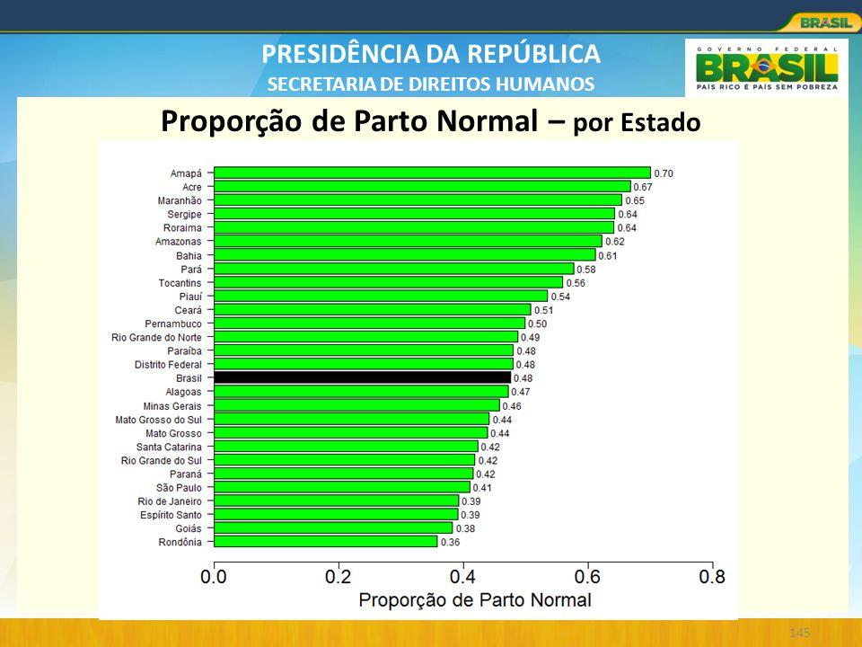PRESIDÊNCIA DA REPÚBLICA SECRETARIA DE DIREITOS HUMANOS 145 Proporção de Parto Normal – por Estado