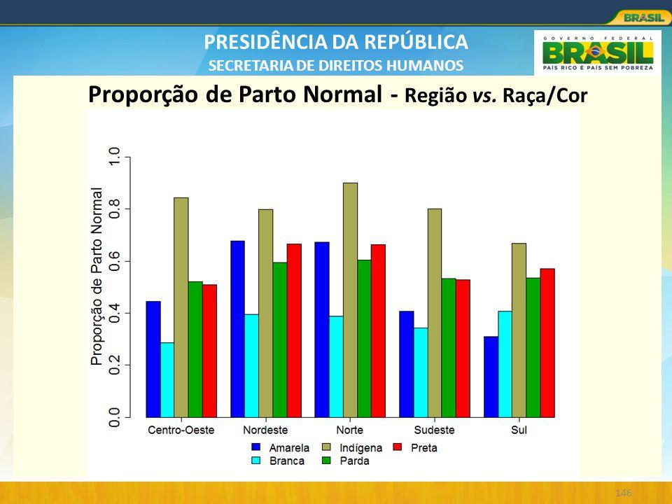 PRESIDÊNCIA DA REPÚBLICA SECRETARIA DE DIREITOS HUMANOS 146 Proporção de Parto Normal - Região vs. Raça/Cor