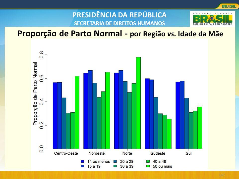 PRESIDÊNCIA DA REPÚBLICA SECRETARIA DE DIREITOS HUMANOS 147 Proporção de Parto Normal - por Região vs. Idade da Mãe