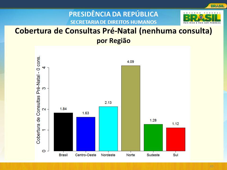 PRESIDÊNCIA DA REPÚBLICA SECRETARIA DE DIREITOS HUMANOS 49 Cobertura de Consultas Pré-Natal (nenhuma consulta) por Região
