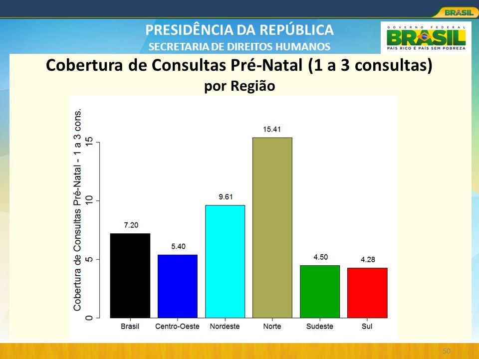 PRESIDÊNCIA DA REPÚBLICA SECRETARIA DE DIREITOS HUMANOS 50 Cobertura de Consultas Pré-Natal (1 a 3 consultas) por Região
