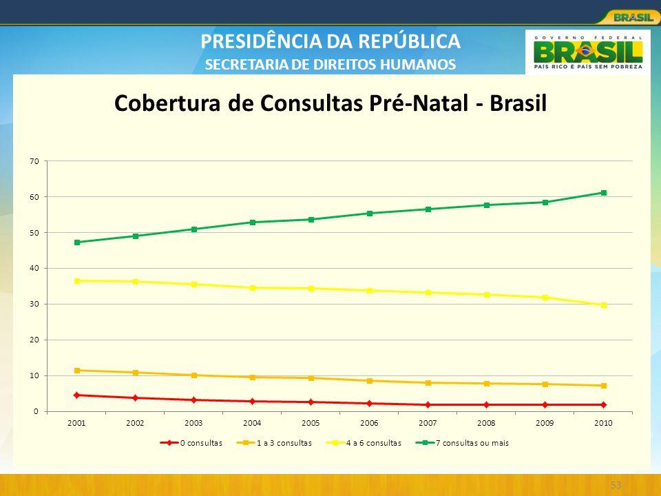 PRESIDÊNCIA DA REPÚBLICA SECRETARIA DE DIREITOS HUMANOS 53 Cobertura de Consultas Pré-Natal - Brasil